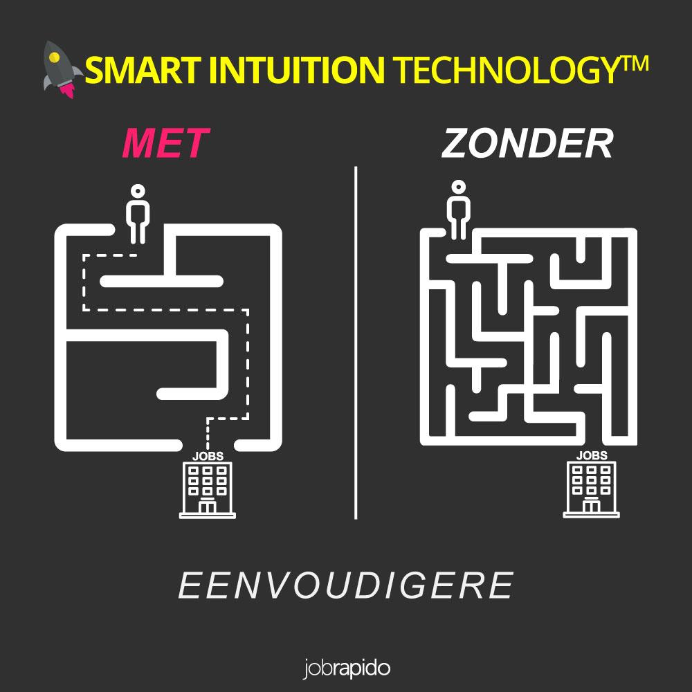 Smart Intuition Technology™ maakt het zoeken naar een baan eenvoudiger en sneller dankzij het geavanceerde taxonomiesysteem.